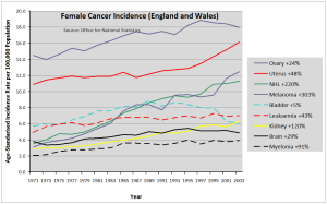 Female cancer incidence changes