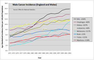 Male cancer incidence changes