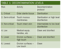 Decontamination levels in healthcare environments. Click to enlarge.