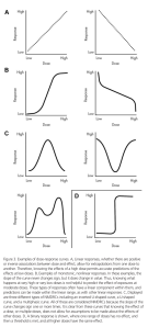 Figure 3 from Vandenberg et al. 2012. Non-monotonic dose-response curves